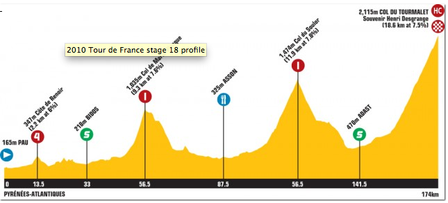Tourmalet_finish_2010.png