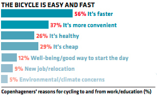 Bicycle chart